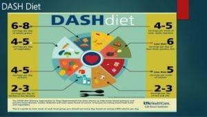 dash-dieet-hypertension