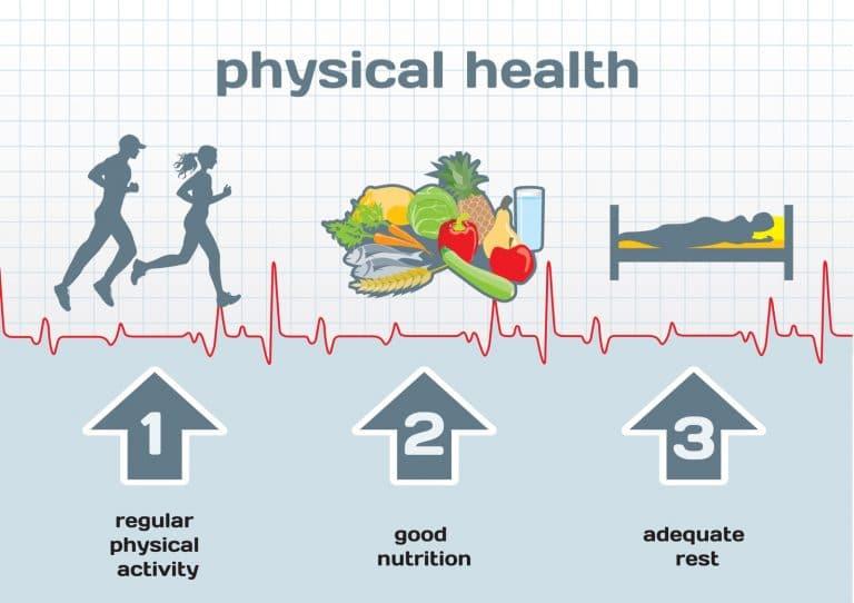 Gezond Gewicht tabel voor Mannen en Vrouwen