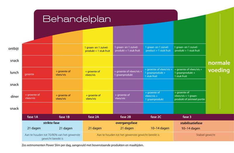 powerslim 4 fasen tabel