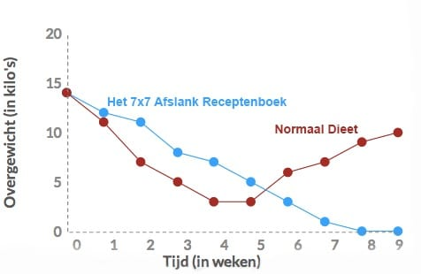 overgewicht grafiek