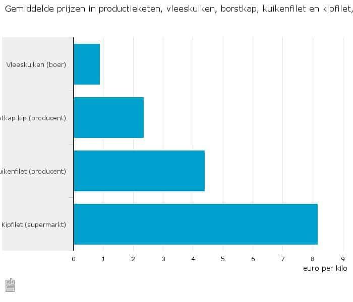 Gemiddelde-prijzen-in-productieketen-vleeskuiken-borstkap-kuikenfilet-en-kipfilet-2014-15-09-02
