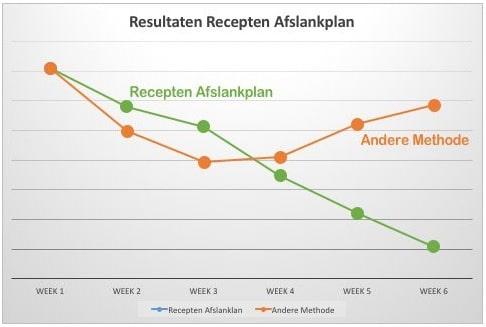 recepten afslankplan resultaten grafiel