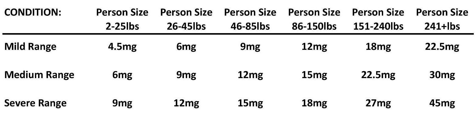 cbd tabel