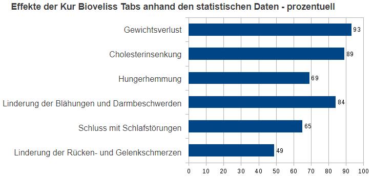 Bioveliss-Tabs-testresultaten
